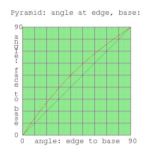 how to make a graph using lists python